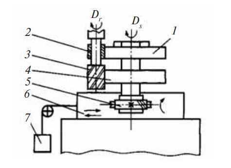Схема фрезерно-копировального станка с жестким копировальным устройством