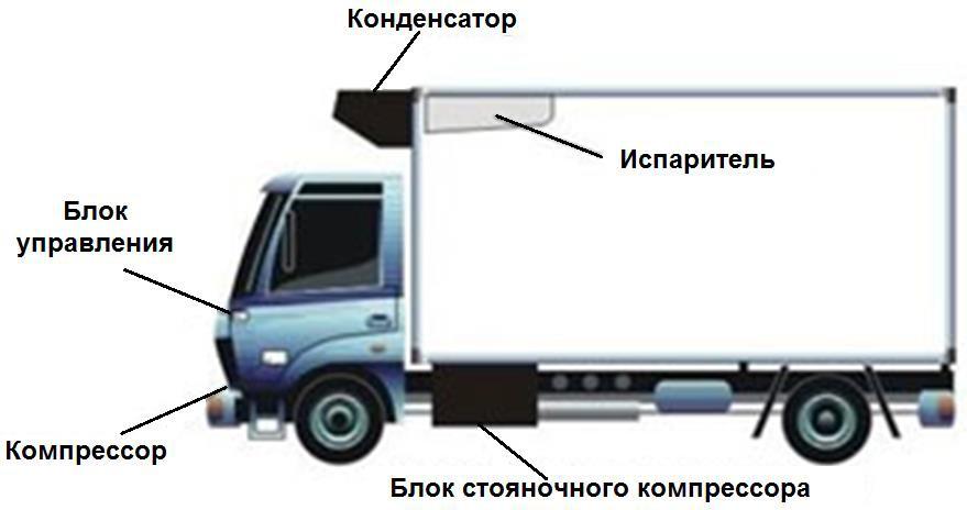 Схема холодильной установки рефрижератора автофургона
