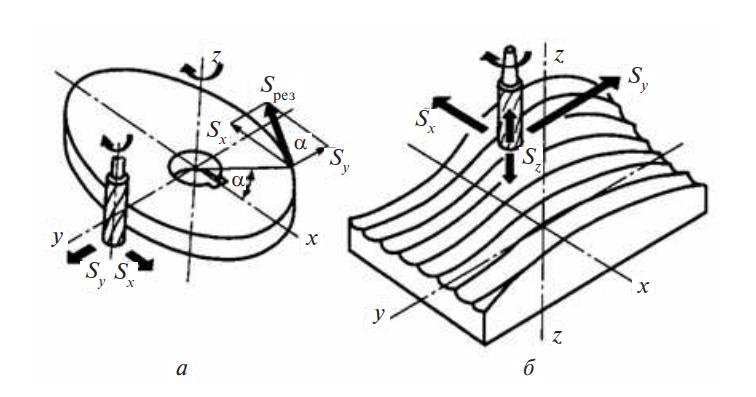 Схема копировального фрезерования пространственно-сложных поверхностей