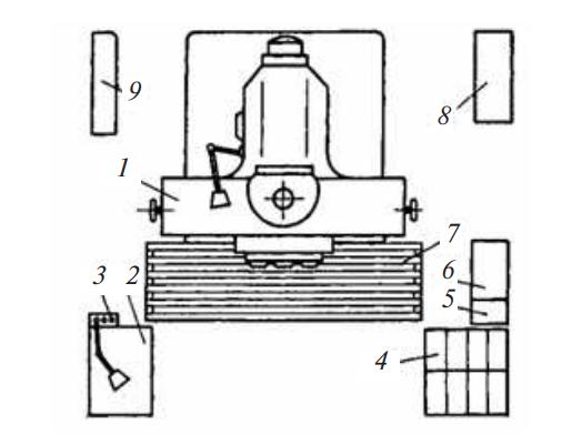 Схема рабочего места фрезеровщика