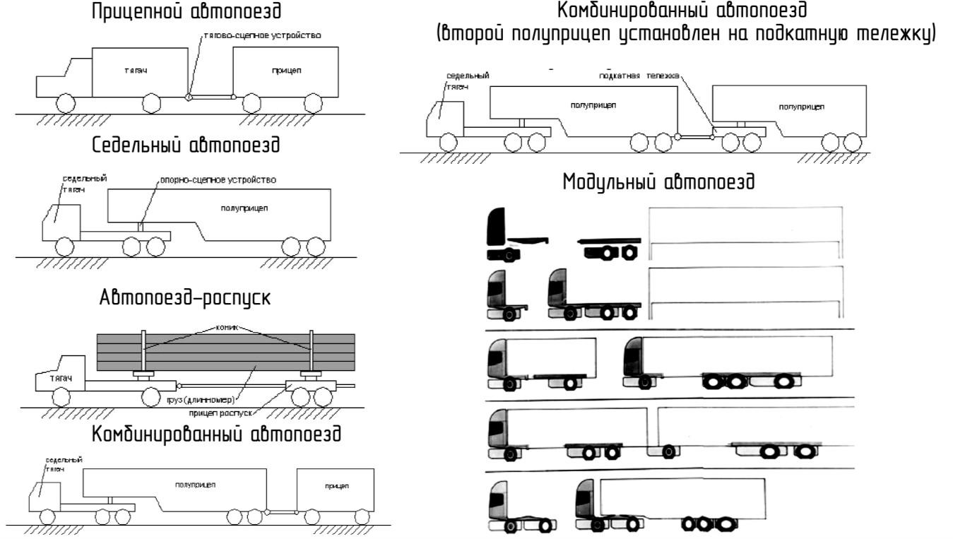 схемы автопоездов по типу сцепного устройства