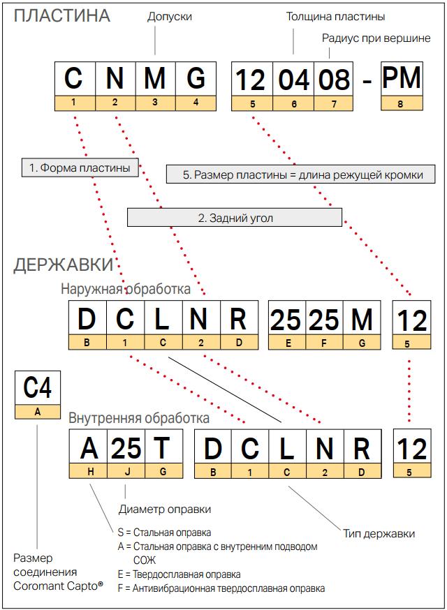 Система обозначения пластин и державок