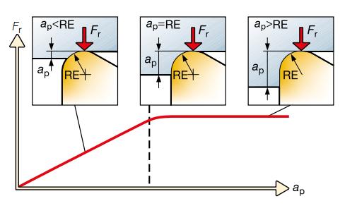 Влияние радиуса при вершине и глубины резания