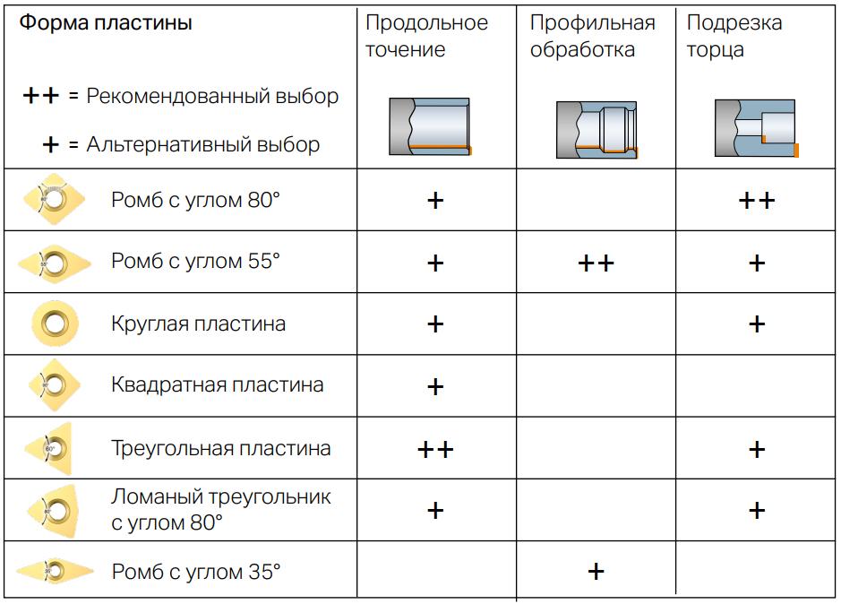 Выбор формы пластины в зависимости от типа обработки