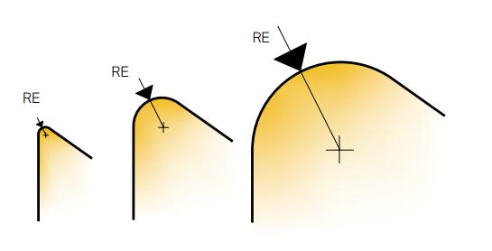 Выбор радиуса при вершине