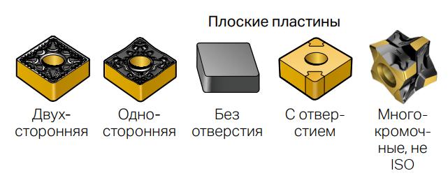 Выбор типа пластины