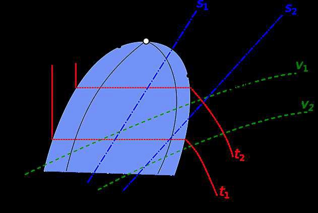 Диаграмма lg