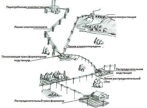 Электрическая сеть, и электроустановки для передачи и распределения электрической энергии
