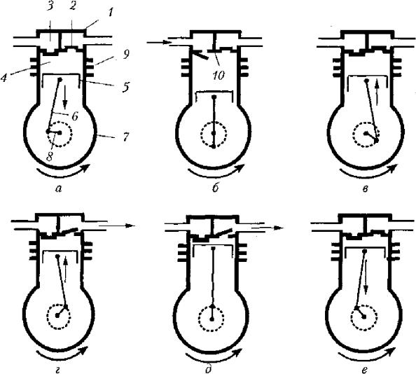 Фазы сжатия поршневого компрессора