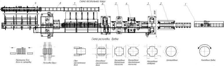 Фрезерно-пильный агрегат завода «Древмаш-Евразия»
