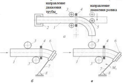 гибка нагреваемых труб ТВЧ