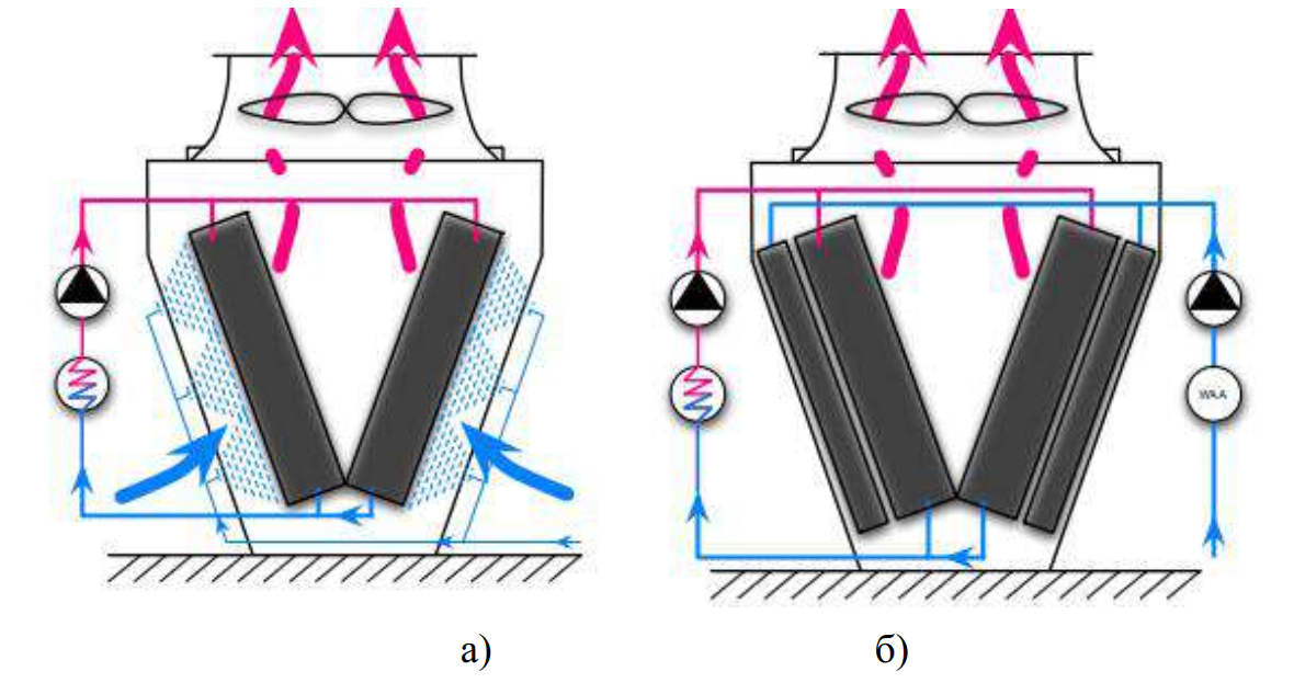 Гидравлический контур испарительных конденсаторов