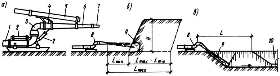Гидромониторный способ разработки грунта