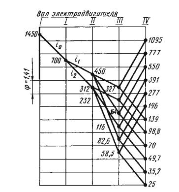 График изменения частоты