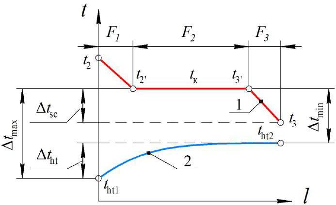 Изменение температур по длине конденсатора