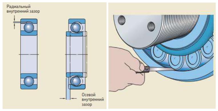 Измерение зазора с помощью калиброванных щупов