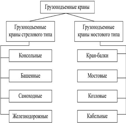 Классификация грузоподъемных кранов