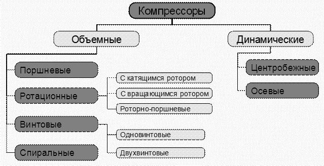 Классификация компрессоров по принципу действия