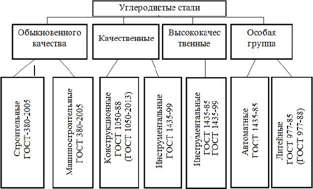 Классификация углеродистых сталей