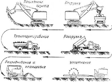 Комплексная механизация земляных работ