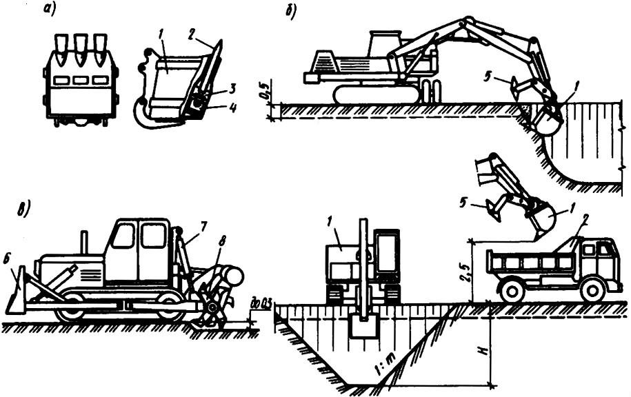 Механический способ непосредственной разработки грунта