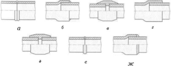 Неразъемные соединения труб из термопласта
