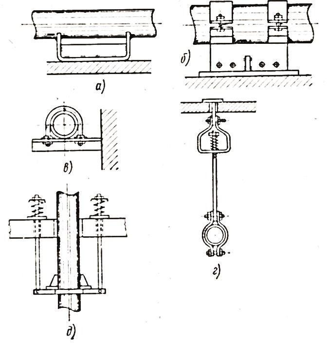 Опоры и подвески трубопроводов с движением