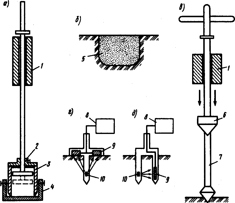 Определение характеристик и качества уплотнения грунта