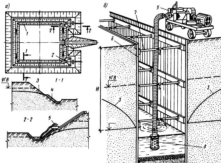 Открытый водоотлив из котлована и траншеи