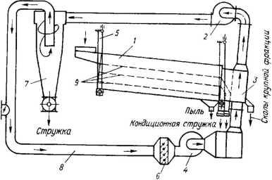 Пневмоситовый сепаратор