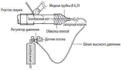Подача азота при пайке