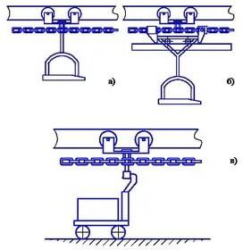 Подвесные конвейеры