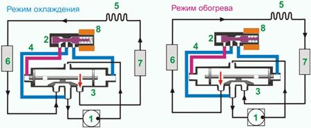 Принцип действия четырехходового клапана