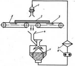 Принципиальная схема работы лаконаливного станка