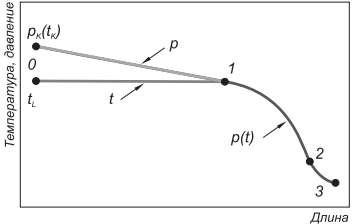 Процесс дросселирования в капиллярной трубке