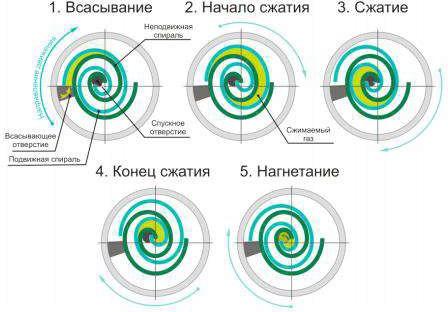процесс сжатия, основные этапы