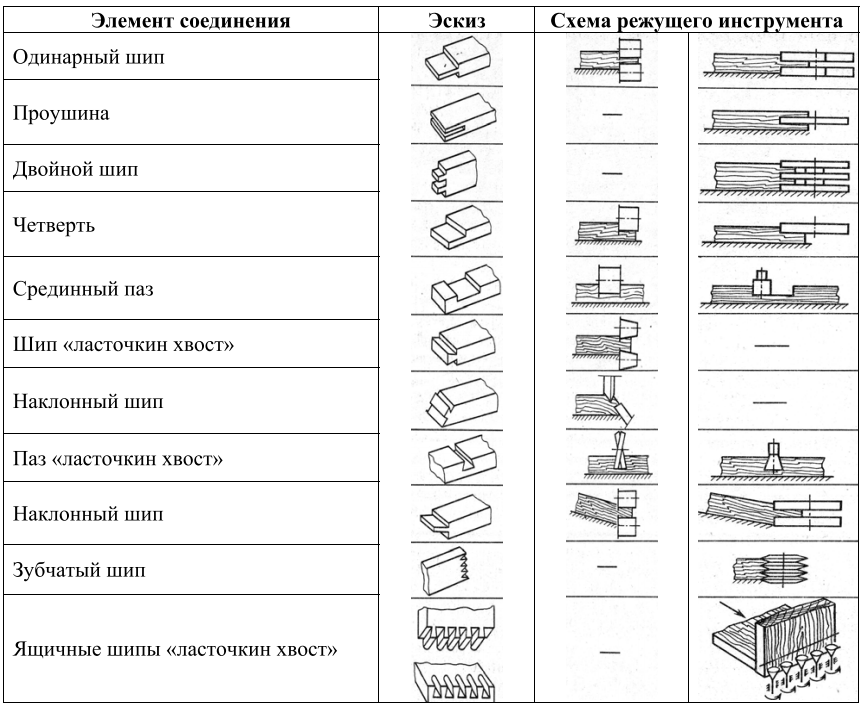 Работы, выполняемые на шипорезных станках