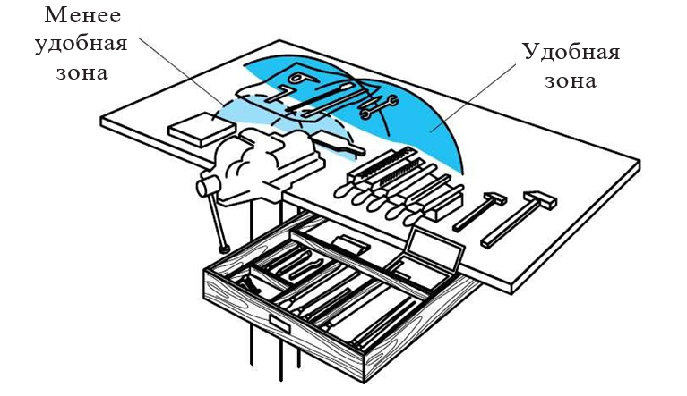 Размещение инструмента на верстаке