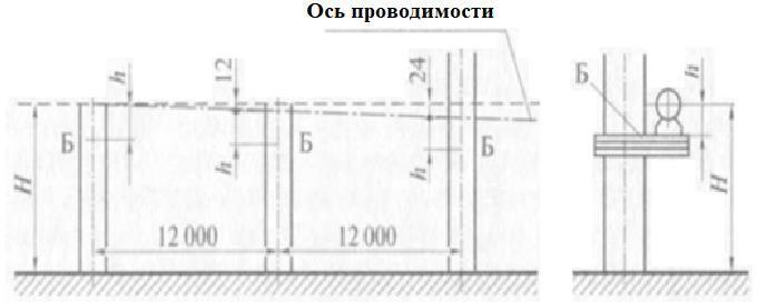 Разметка положения опорных кронштейнов трубопровода