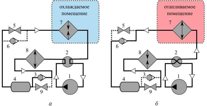 Реверсивный холодильный цикл