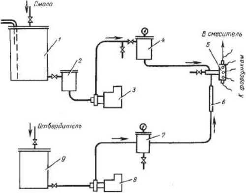 Схема дозирования и смешивания компонентов