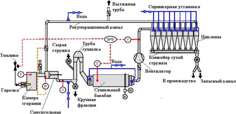 Схема двухступенчатой сушилки для стружки