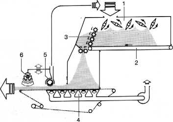 Схема формирующей машины в линии производства плит МДФ