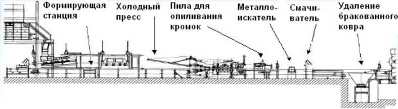 Схема главного конвейера фирмы Siempelkamp по производству плит MDF