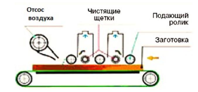 Схема и общий вид щеточного станка KDC