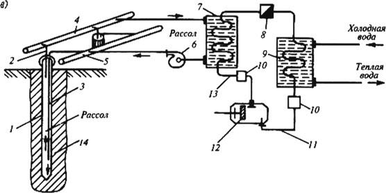 Схема искусственного замораживвания грунтов
