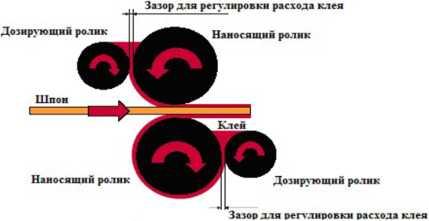 схема клеенаносящего станка КВ-18М