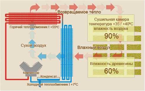 Схема конденсационной сушилки