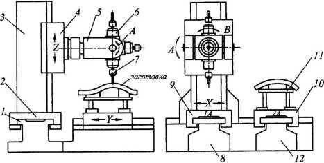 Схема обрабатывающего центра консольного типа