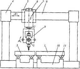 Схема обрабатывающего центра портального типа